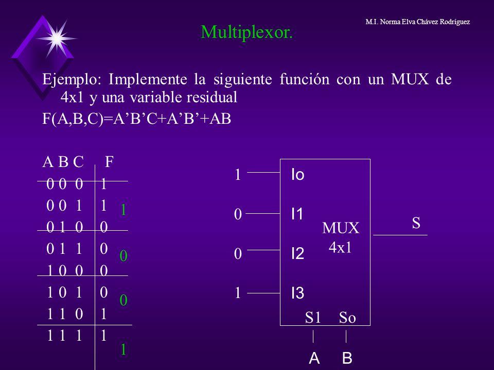 Multiplexor. M.I. Norma Elva Chávez Rodríguez. Ejemplo: Implemente la siguiente función con un MUX de 4x1 y una variable residual.