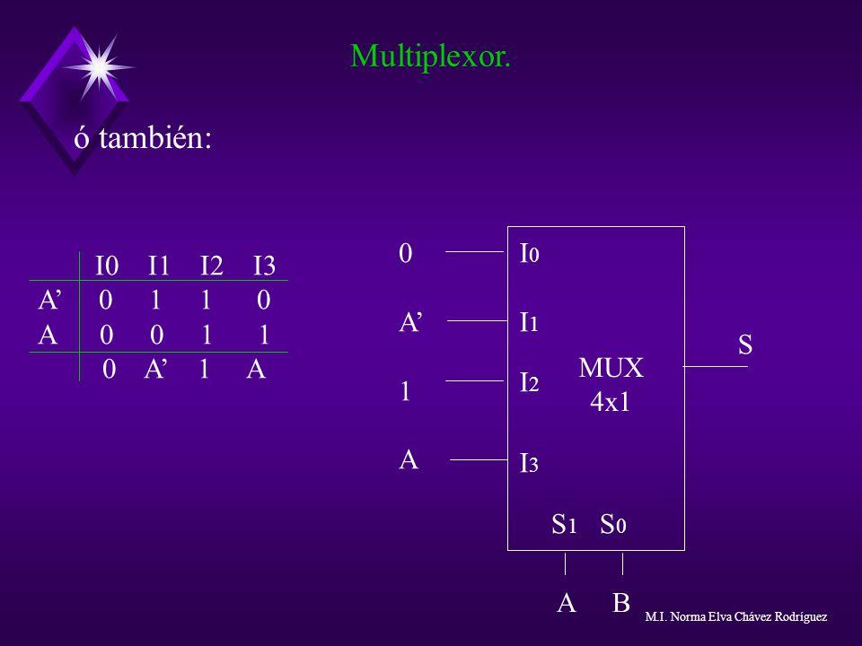 Multiplexor. ó también: MUX 4x1 I0 I1 I2 I3 A' 1 A S A B S1 S0