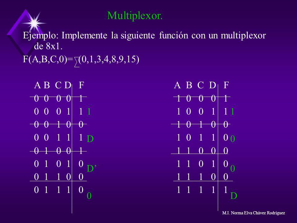 Multiplexor. Ejemplo: Implemente la siguiente función con un multiplexor de 8x1. F(A,B,C,0)= (0,1,3,4,8,9,15)