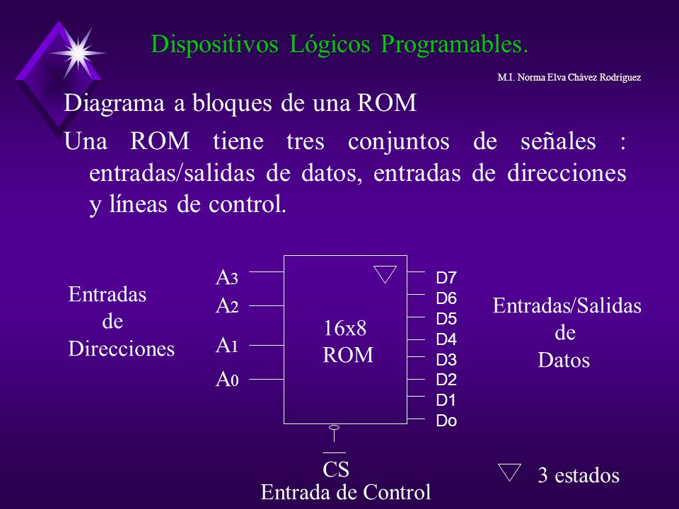 Dispositivos Lógicos Programables.