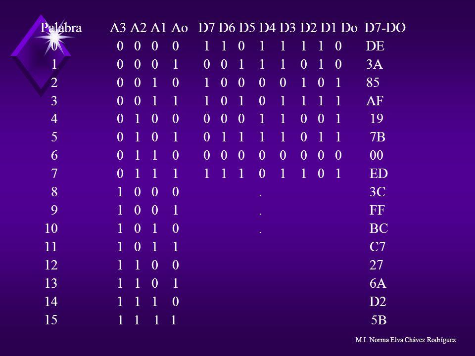 Palabra A3 A2 A1 Ao D7 D6 D5 D4 D3 D2 D1 Do D7-DO
