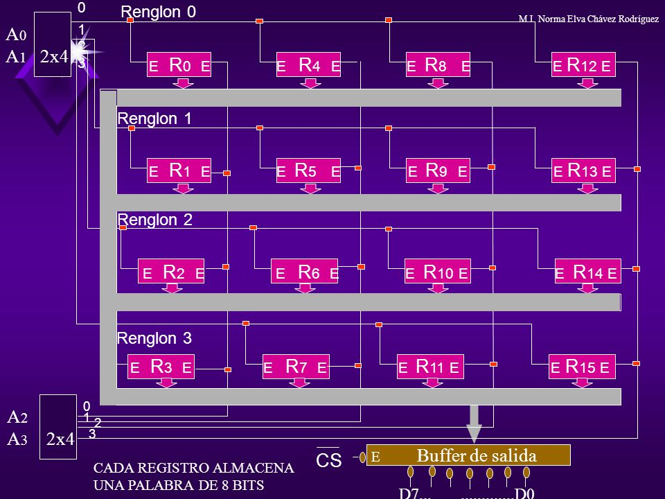 A0 A1 2x4 E R2 E E R6 E E R10 E E R14 E A2 A3 2x4 CS Renglon 0