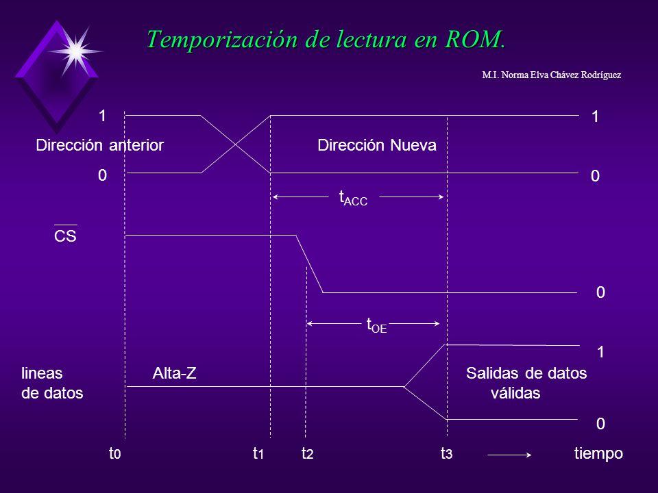 Temporización de lectura en ROM.
