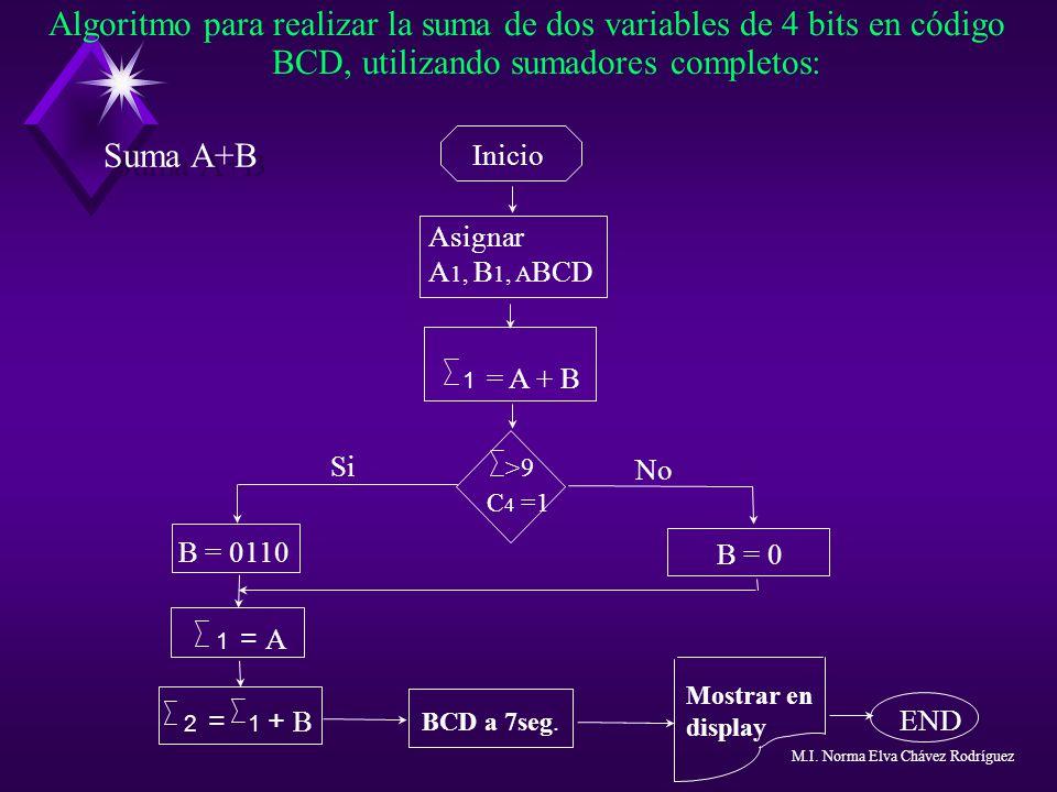 Algoritmo para realizar la suma de dos variables de 4 bits en código BCD, utilizando sumadores completos: