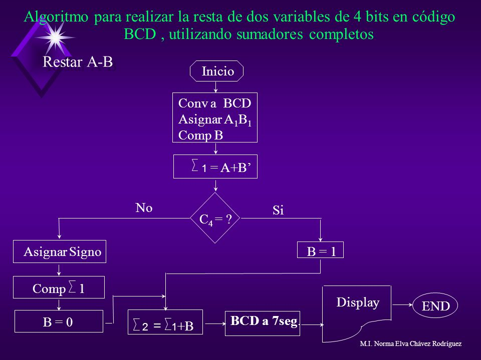 Algoritmo para realizar la resta de dos variables de 4 bits en código BCD , utilizando sumadores completos