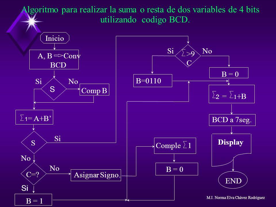 Algoritmo para realizar la suma o resta de dos variables de 4 bits utilizando codigo BCD.