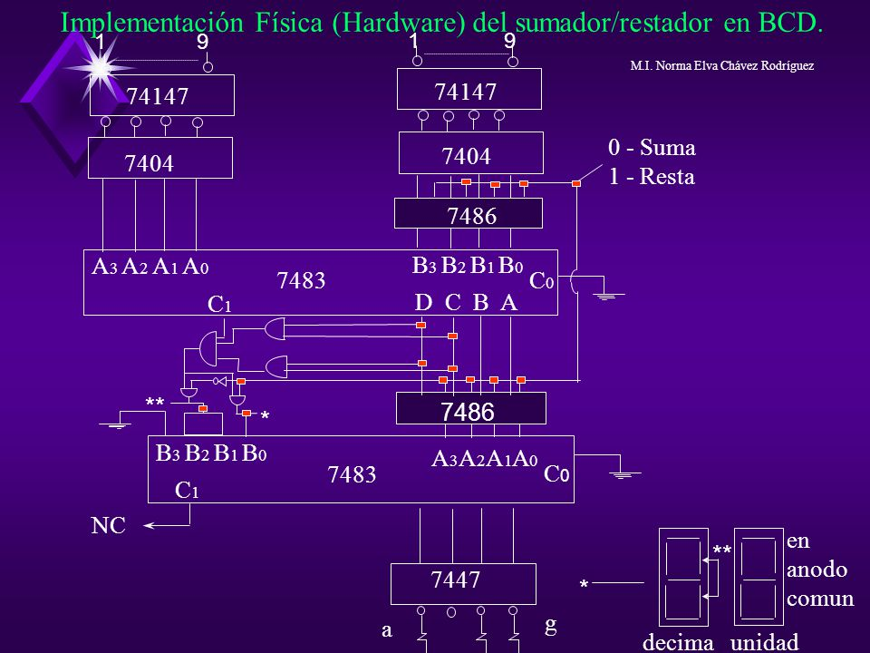 Implementación Física (Hardware) del sumador/restador en BCD.