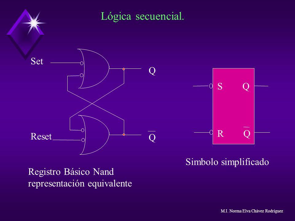 Lógica secuencial. Set Q S Q Reset R Q Simbolo simplificado
