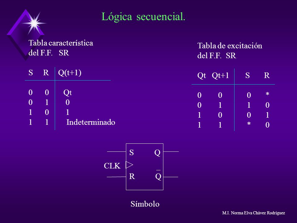 Lógica secuencial. Tabla característica Tabla de excitación