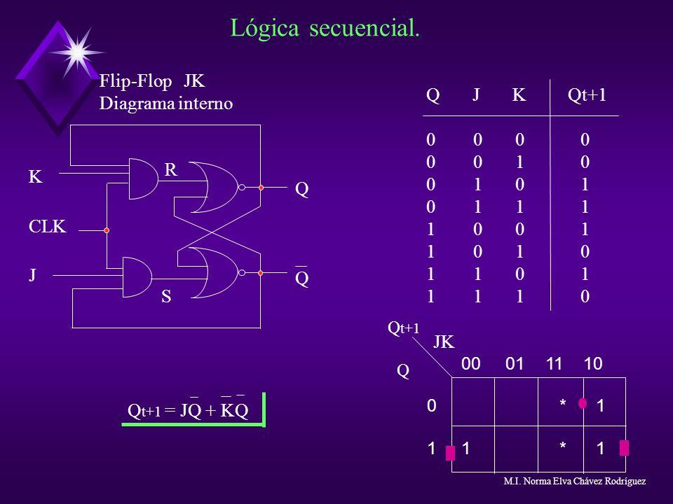 Lógica secuencial. Flip-Flop JK Diagrama interno Q J K Qt+1 0 0 0 0