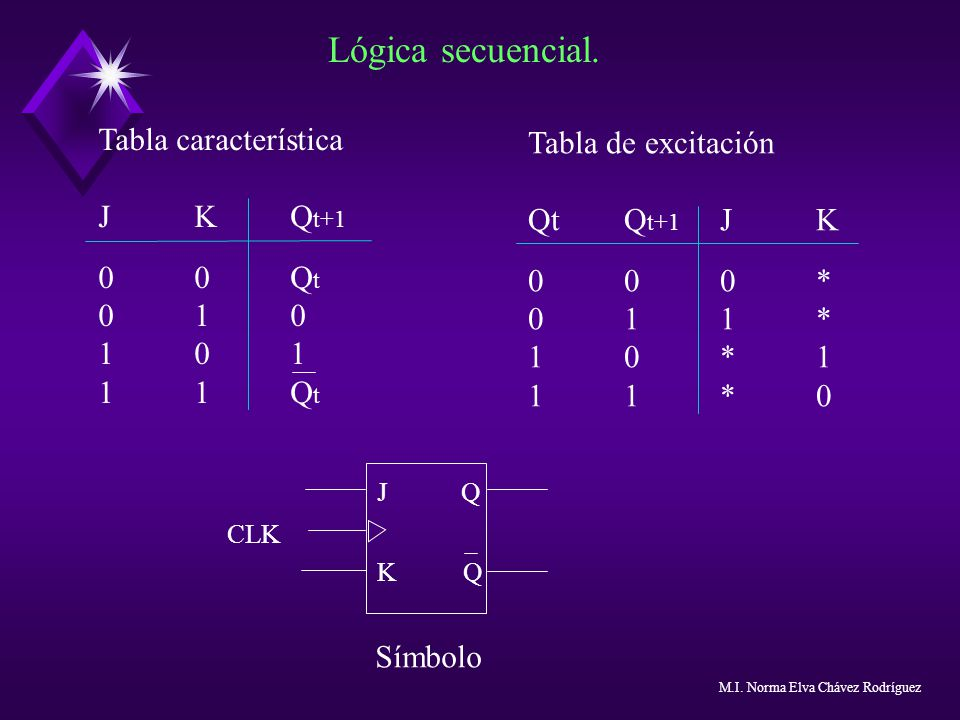 Lógica secuencial. Tabla característica Tabla de excitación J K Qt+1