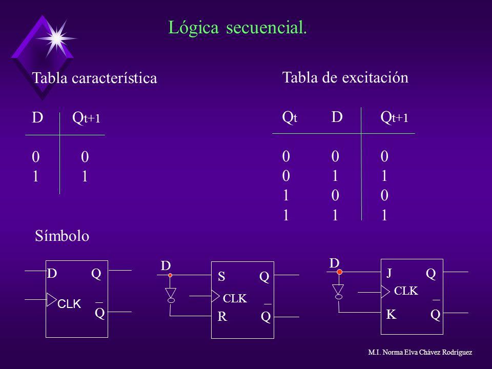 Lógica secuencial. Tabla característica Tabla de excitación D Qt+1