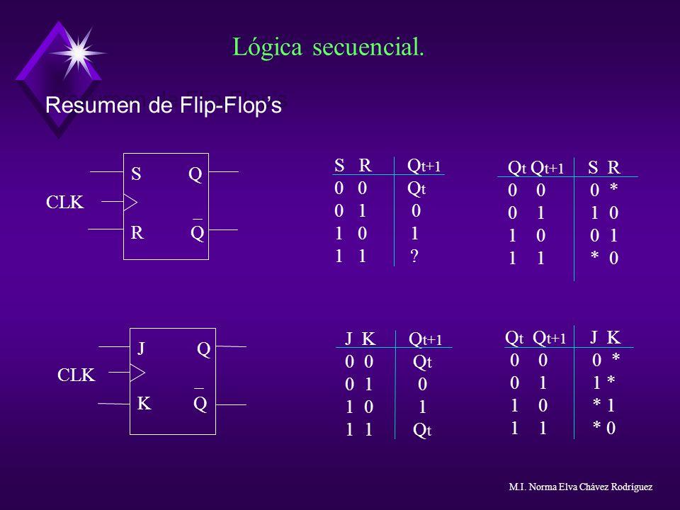 Lógica secuencial. Resumen de Flip-Flop's S Q R Q CLK S R Qt+1 0 0 Qt