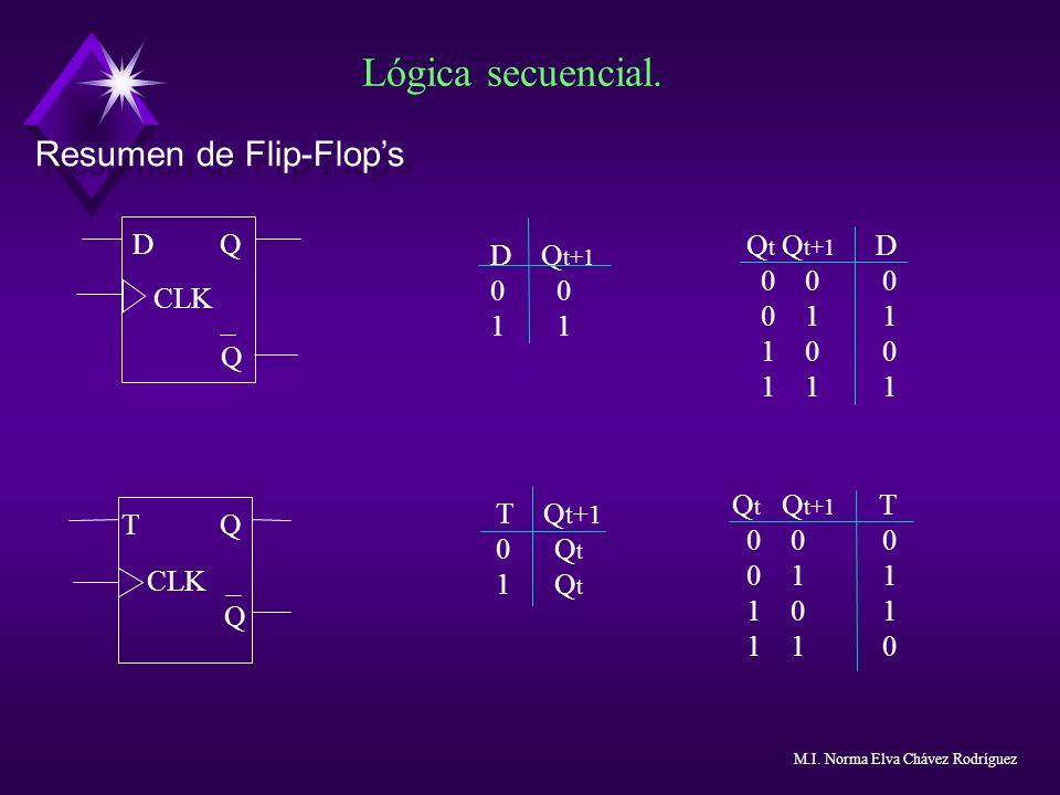Lógica secuencial. Resumen de Flip-Flop's D Q Qt Qt+1 D D Qt+1 0 0 0