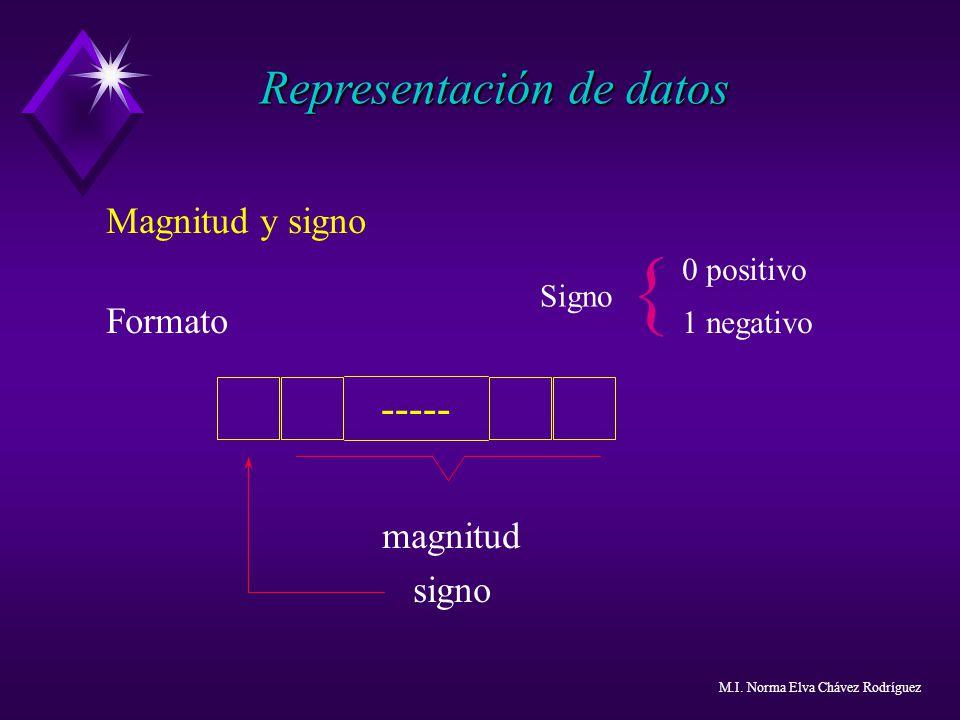 { Representación de datos ----- Magnitud y signo Formato 1 negativo
