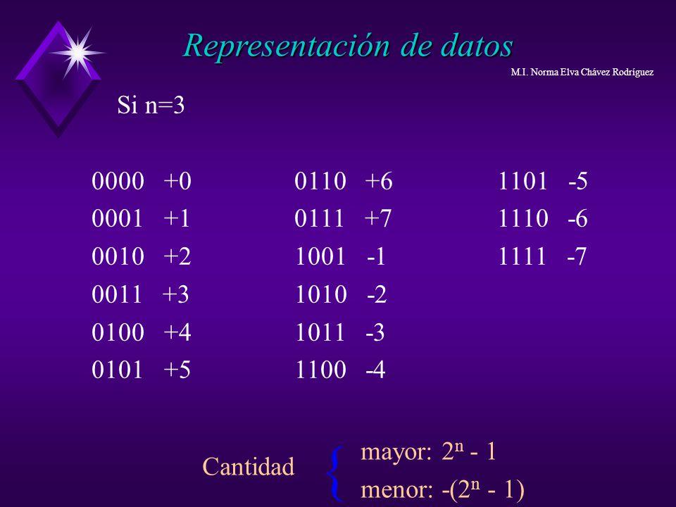 { Representación de datos Si n=3 0000 +0 0110 +6 1101 -5