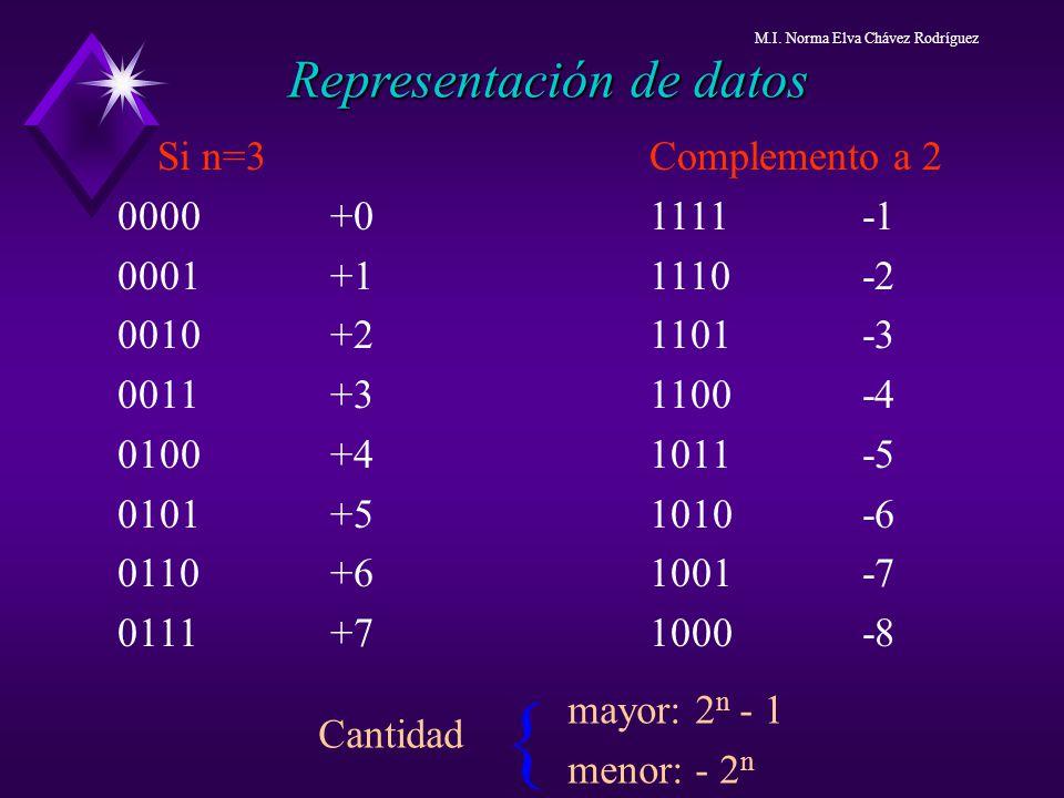 { Representación de datos Si n=3 Complemento a 2 0000 +0 1111 -1