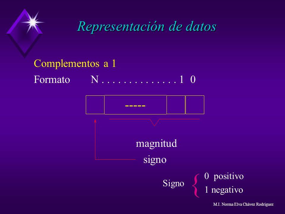 { Representación de datos ----- Complementos a 1