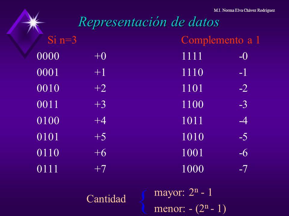 { Representación de datos Si n=3 Complemento a 1 0000 +0 1111 -0