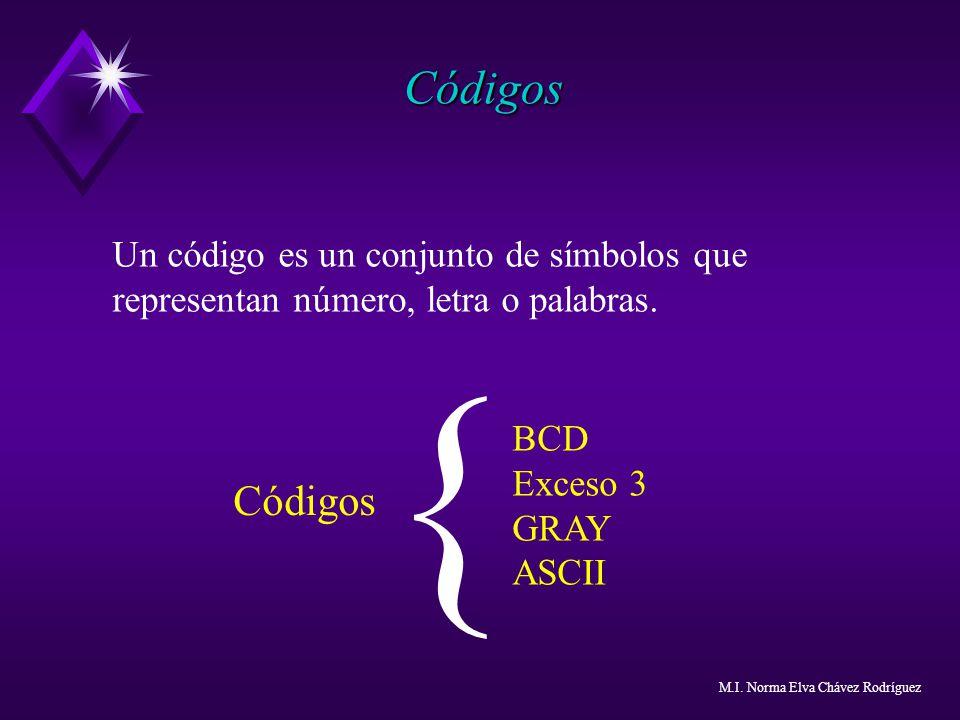 Códigos Un código es un conjunto de símbolos que representan número, letra o palabras. { BCD. Exceso 3.
