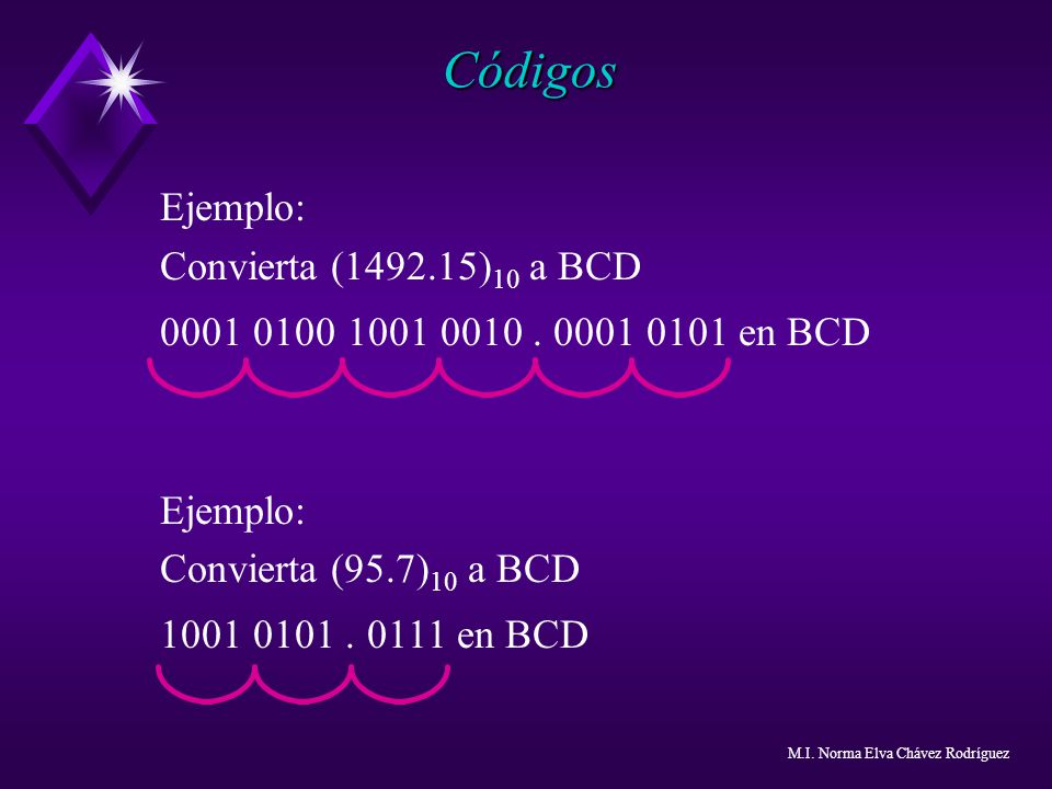Códigos Ejemplo: Convierta (1492.15)10 a BCD