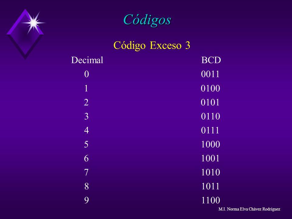 Códigos Código Exceso 3 Decimal BCD 0 0011 1 0100 2 0101 3 0110 4 0111