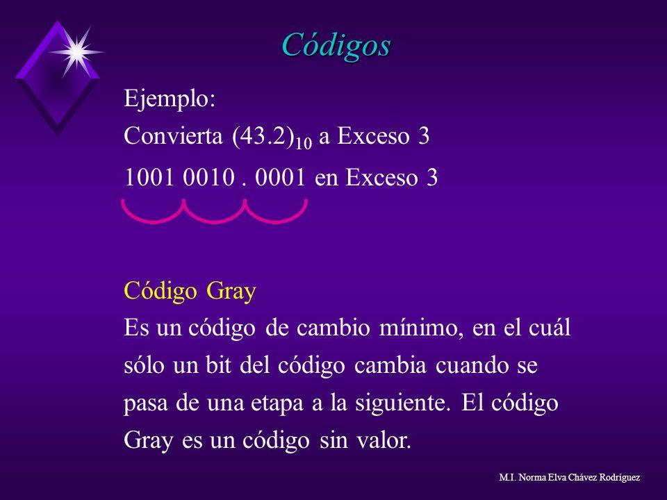 Códigos Ejemplo: Convierta (43.2)10 a Exceso 3