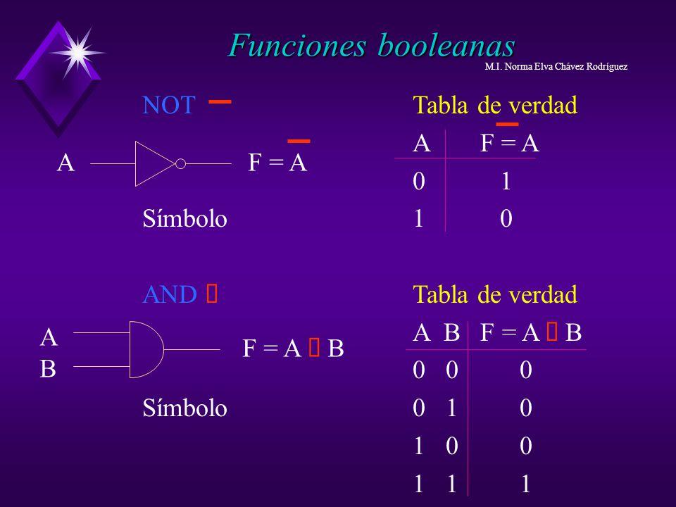 Funciones booleanas NOT Tabla de verdad A F = A 0 1 Símbolo 1 0
