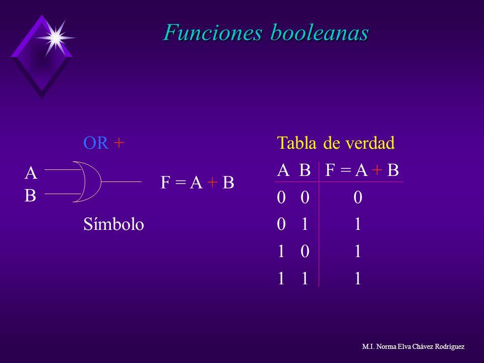 Funciones booleanas OR + Tabla de verdad A B F = A + B 0 0 0 A
