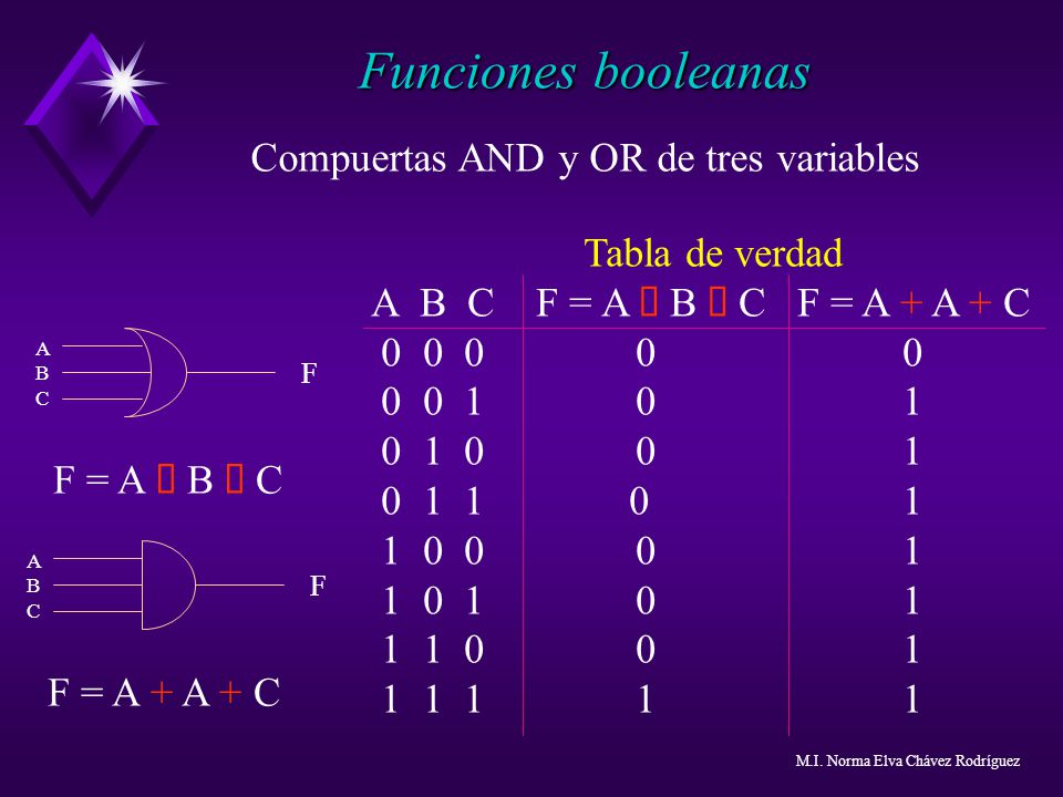 Compuertas AND y OR de tres variables