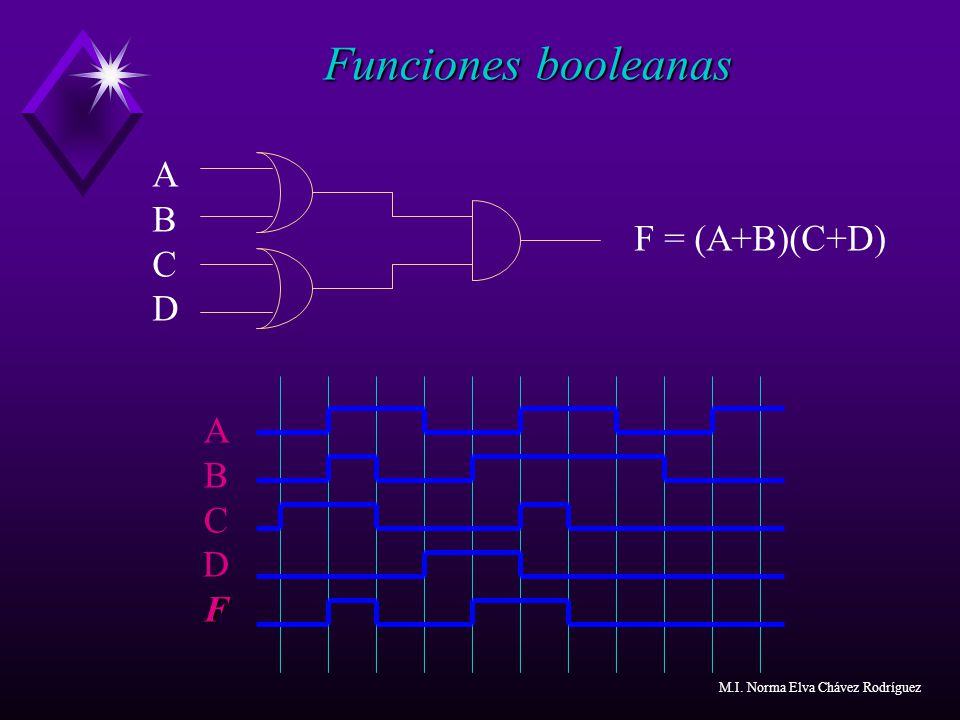 Funciones booleanas A B C F = (A+B)(C+D) D A B C D F Notas: