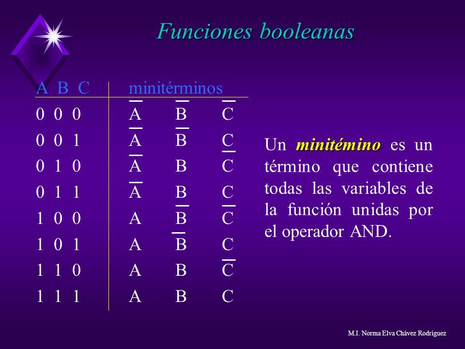 Funciones booleanas A B C minitérminos 0 0 0 A B C 0 0 1 A B C
