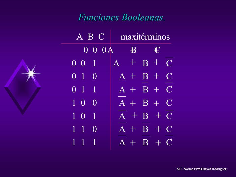 + + + + + + + + + + + + + + + + Funciones Booleanas.