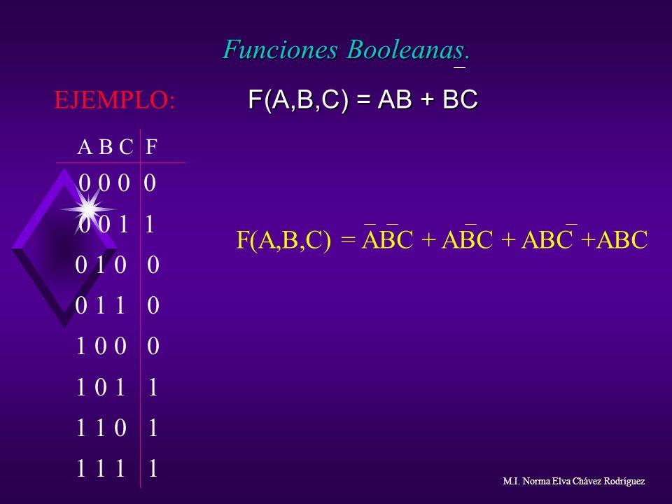 EJEMPLO: F(A,B,C) = AB + BC