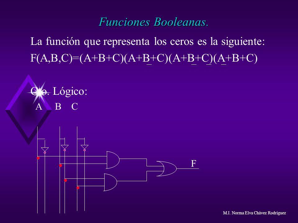 Funciones Booleanas. La función que representa los ceros es la siguiente: F(A,B,C)=(A+B+C)(A+B+C)(A+B+C)(A+B+C)