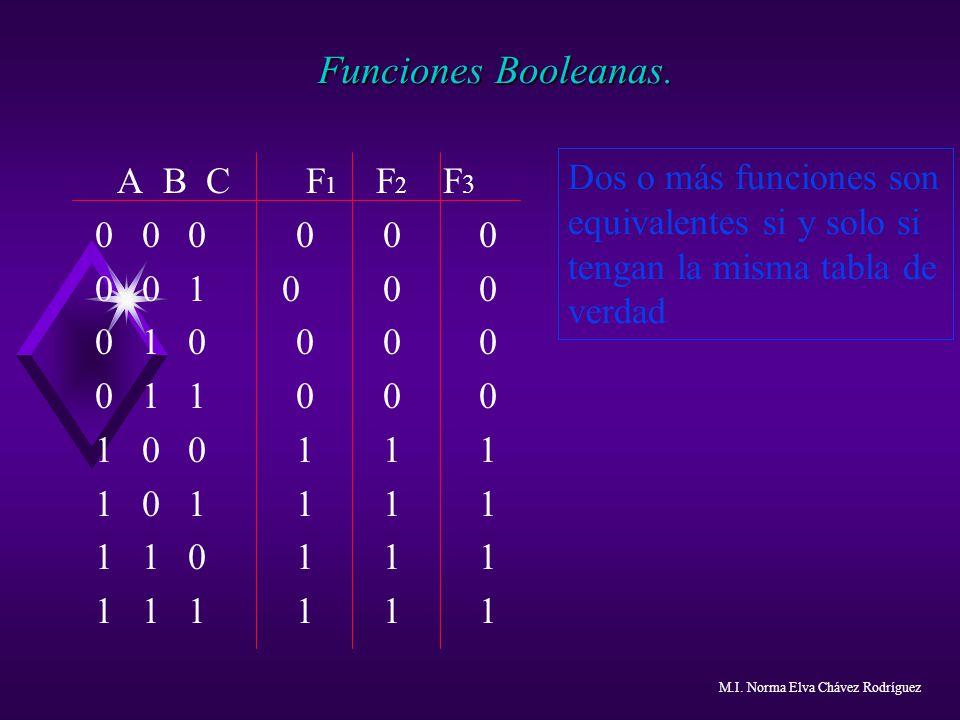 Funciones Booleanas. A B C F1 F2 F3. 0 0 0 0 0 0. 0 0 1 0 0 0. 0 1 0 0 0 0.