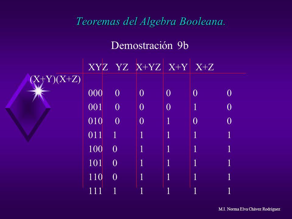 Teoremas del Algebra Booleana.