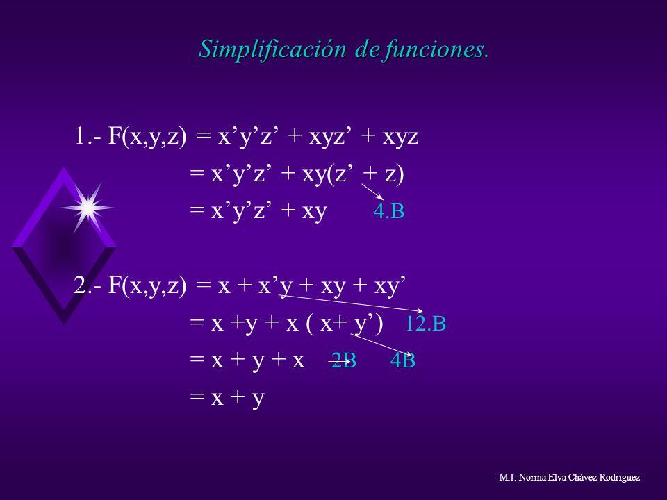 Simplificación de funciones.