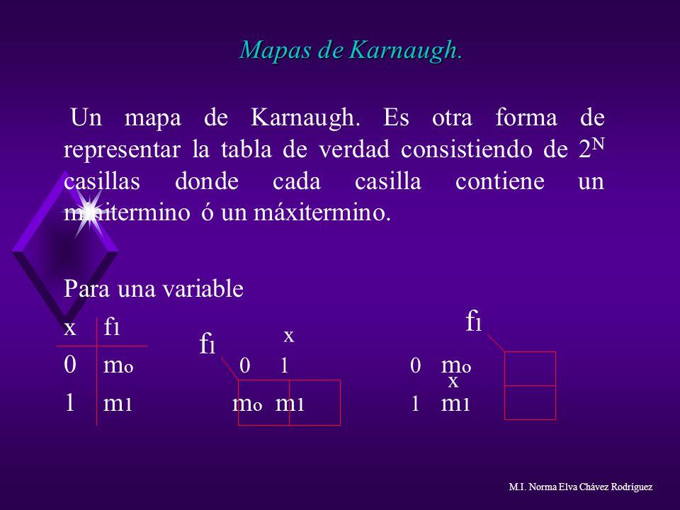 Mapas de Karnaugh.