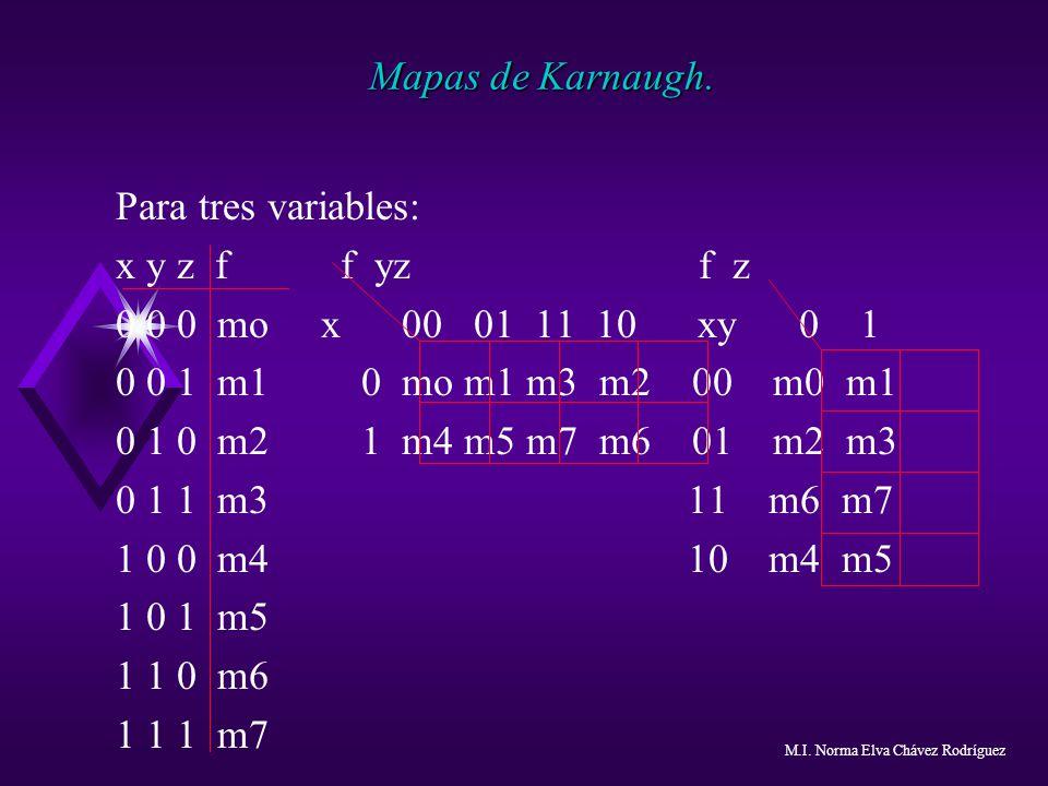 Mapas de Karnaugh. Para tres variables: x y z f f yz f z