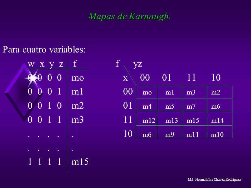Para cuatro variables: w x y z f f yz 0 0 0 0 mo x 00 01 11 10
