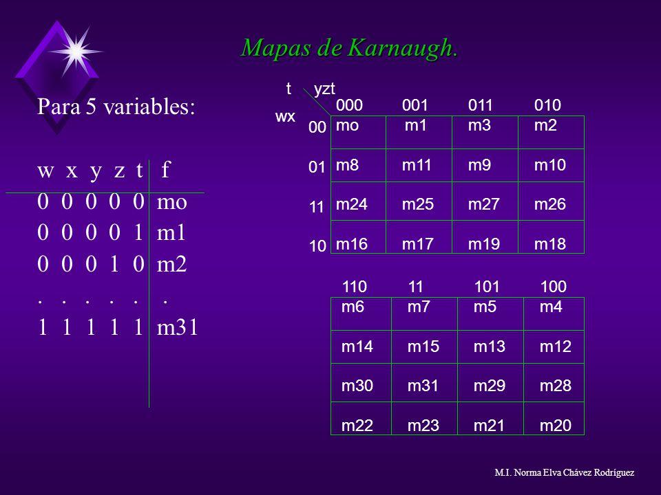 Mapas de Karnaugh. Para 5 variables: w x y z t f 0 0 0 0 0 mo