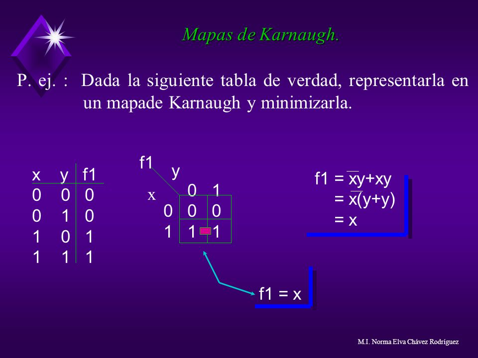 Mapas de Karnaugh. P. ej. : Dada la siguiente tabla de verdad, representarla en un mapade Karnaugh y minimizarla.