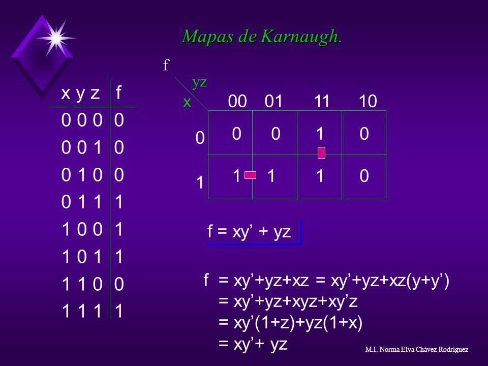 Mapas de Karnaugh. f. yz. x y z f. 0 0 0 0. 0 0 1 0. 0 1 0 0. 0 1 1 1. 1 0 0 1. 1 0 1 1.