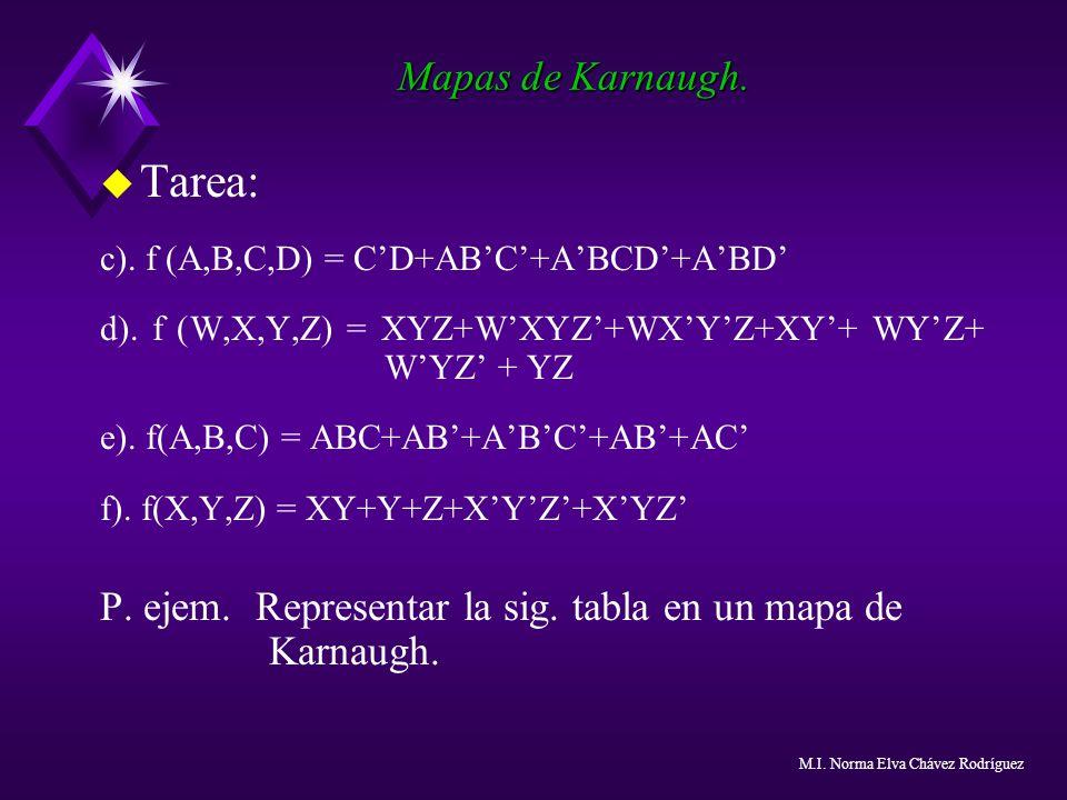 Tarea: Mapas de Karnaugh.