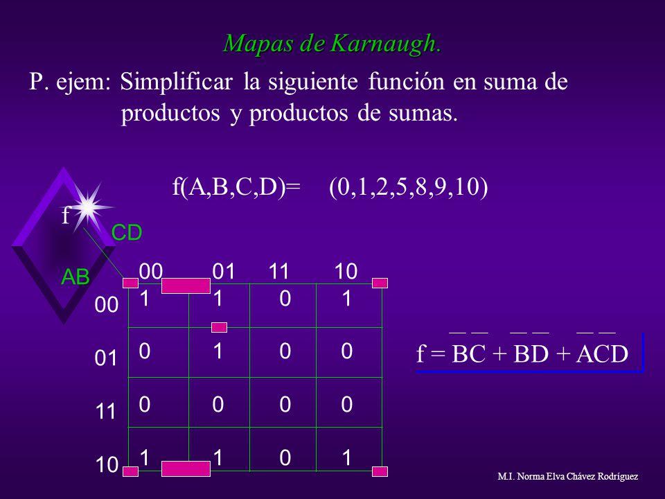 Mapas de Karnaugh. P. ejem: Simplificar la siguiente función en suma de productos y productos de sumas.