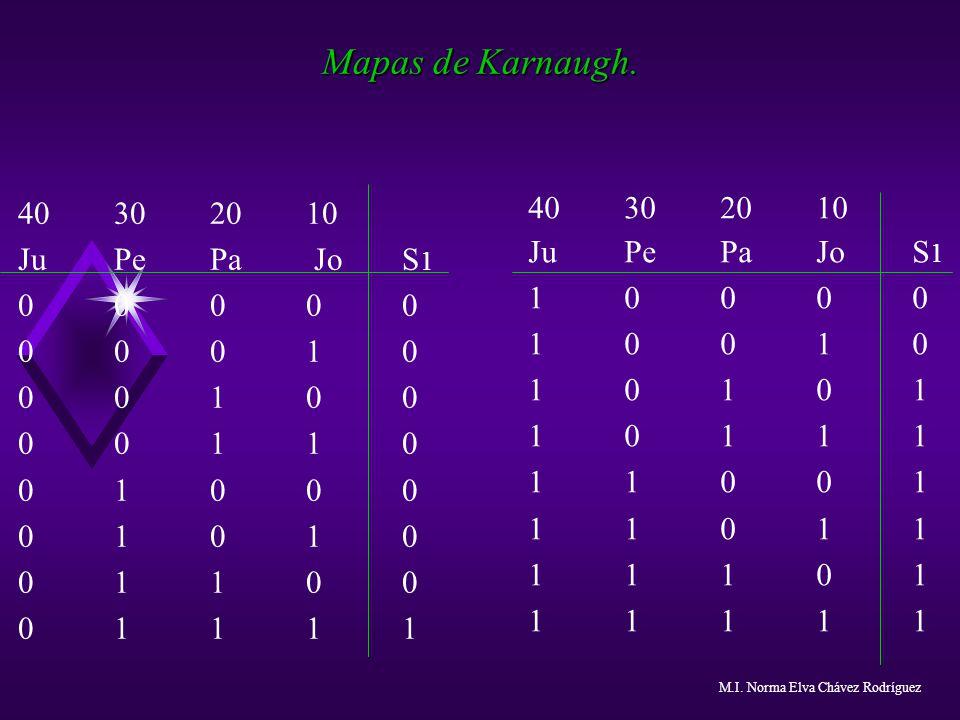 Mapas de Karnaugh. 40 30 20 10 Ju Pe Pa Jo S1 Ju Pe Pa Jo S1 0 0 0 0 0