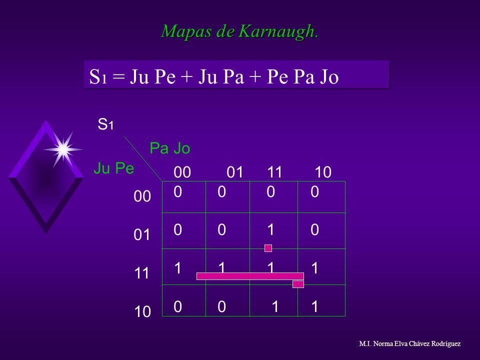 S1 = Ju Pe + Ju Pa + Pe Pa Jo Mapas de Karnaugh. S1 Pa Jo Ju Pe