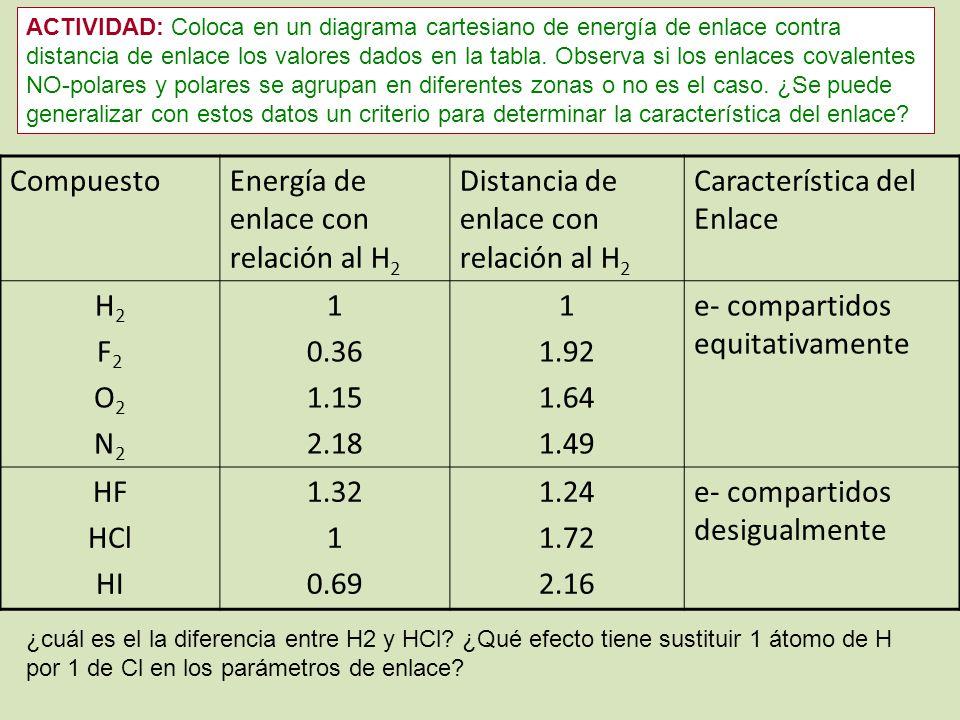 Energía de enlace con relación al H2
