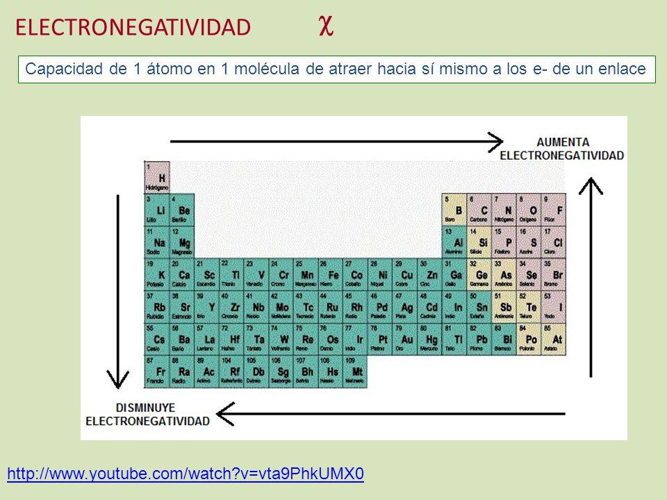  ELECTRONEGATIVIDAD. Capacidad de 1 átomo en 1 molécula de atraer hacia sí mismo a los e- de un enlace.